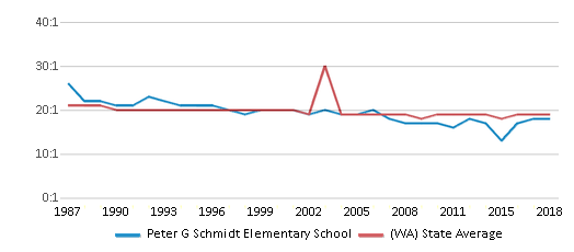 This chart display the student teacher ratio of Peter G Schmidt Elementary School and the public school average student teacher ratio of Washington by year, with the latest 2017-18 school year data.