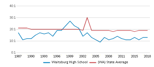This chart display the student teacher ratio of Waitsburg High School and the public school average student teacher ratio of Washington by year, with the latest 2017-18 school year data.