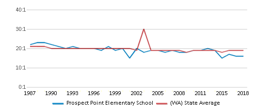 This chart display the student teacher ratio of Prospect Point Elementary School and the public school average student teacher ratio of Washington by year, with the latest 2017-18 school year data.