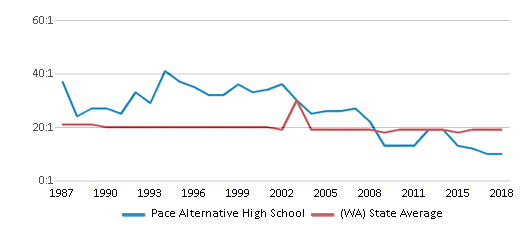 This chart display the student teacher ratio of Pace Alternative High School and the public school average student teacher ratio of Washington by year, with the latest 2017-18 school year data.