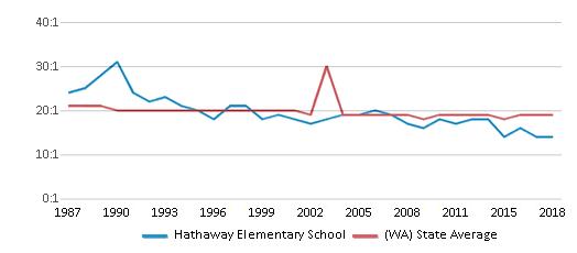 This chart display the student teacher ratio of Hathaway Elementary School and the public school average student teacher ratio of Washington by year, with the latest 2017-18 school year data.