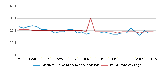 This chart display the student teacher ratio of Mcclure Elementary School Yakima and the public school average student teacher ratio of Washington by year, with the latest 2017-18 school year data.