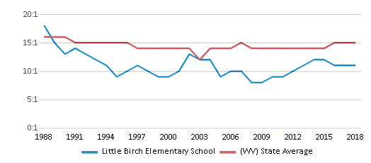 This chart display the student teacher ratio of Little Birch Elementary School and the public school average student teacher ratio of West Virginia by year, with the latest 2017-18 school year data.