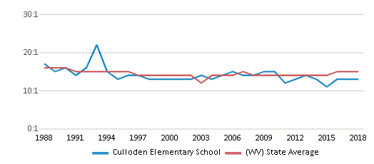 This chart display the student teacher ratio of Culloden Elementary School and the public school average student teacher ratio of West Virginia by year, with the latest 2017-18 school year data.