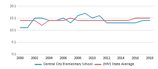 This chart display the student teacher ratio of Central City Elementary School and the public school average student teacher ratio of West Virginia by year, with the latest 2017-18 school year data.