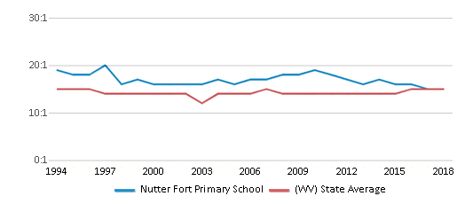 This chart display the student teacher ratio of Nutter Fort Primary School and the public school average student teacher ratio of West Virginia by year, with the latest 2017-18 school year data.