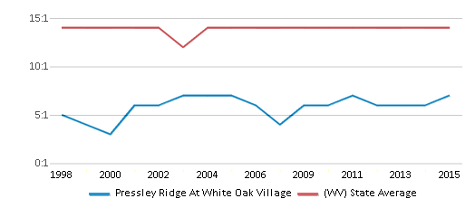 This chart display the student teacher ratio of Pressley Ridge At White Oak Village and the public school average student teacher ratio of West Virginia by year, with the latest 2014-15 school year data.