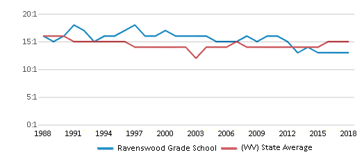 This chart display the student teacher ratio of Ravenswood Grade School and the public school average student teacher ratio of West Virginia by year, with the latest 2017-18 school year data.