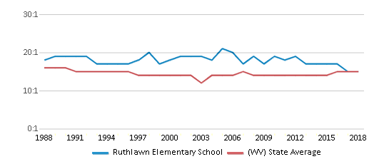 This chart display the student teacher ratio of Ruthlawn Elementary School and the public school average student teacher ratio of West Virginia by year, with the latest 2017-18 school year data.