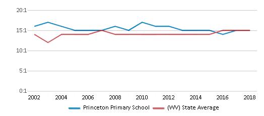 This chart display the student teacher ratio of Princeton Primary School and the public school average student teacher ratio of West Virginia by year, with the latest 2017-18 school year data.