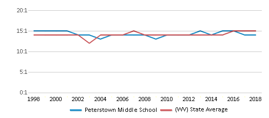 This chart display the student teacher ratio of Peterstown Middle School and the public school average student teacher ratio of West Virginia by year, with the latest 2017-18 school year data.