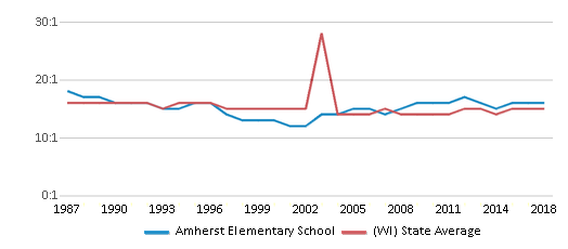 This chart display the student teacher ratio of Amherst Elementary School and the public school average student teacher ratio of Wisconsin by year, with the latest 2017-18 school year data.