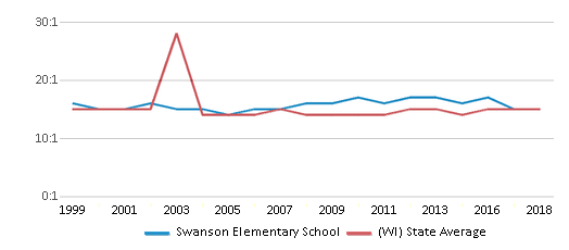 This chart display the student teacher ratio of Swanson Elementary School and the public school average student teacher ratio of Wisconsin by year, with the latest 2017-18 school year data.
