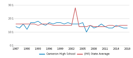 This chart display the student teacher ratio of Cameron High School and the public school average student teacher ratio of Wisconsin by year, with the latest 2017-18 school year data.