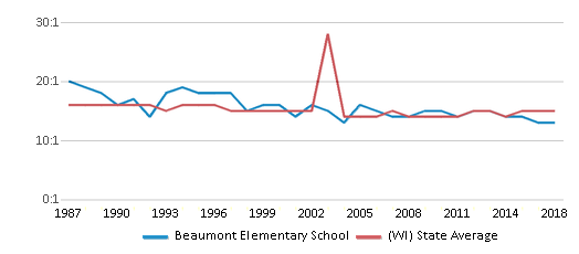This chart display the student teacher ratio of Beaumont Elementary School and the public school average student teacher ratio of Wisconsin by year, with the latest 2017-18 school year data.