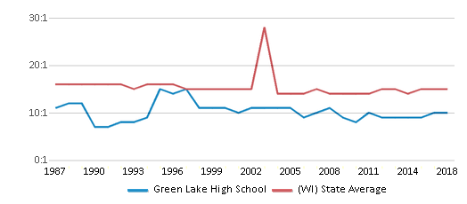 This chart display the student teacher ratio of Green Lake High School and the public school average student teacher ratio of Wisconsin by year, with the latest 2017-18 school year data.