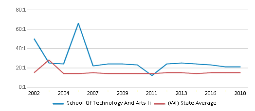This chart display the student teacher ratio of School Of Technology And Arts Ii and the public school average student teacher ratio of Wisconsin by year, with the latest 2017-18 school year data.