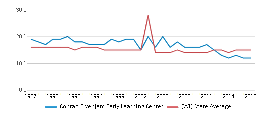 This chart display the student teacher ratio of Conrad Elvehjem Early Learning Center and the public school average student teacher ratio of Wisconsin by year, with the latest 2017-18 school year data.