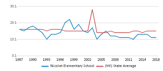 This chart display the student teacher ratio of Nicolet Elementary School and the public school average student teacher ratio of Wisconsin by year, with the latest 2017-18 school year data.