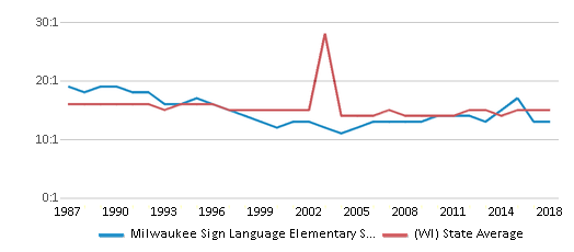 This chart display the student teacher ratio of Milwaukee Sign Language Elementary School and the public school average student teacher ratio of Wisconsin by year, with the latest 2017-18 school year data.