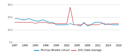 This chart display the student teacher ratio of Phillips Middle School and the public school average student teacher ratio of Wisconsin by year, with the latest 2017-18 school year data.