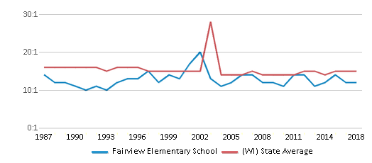 This chart display the student teacher ratio of Fairview Elementary School and the public school average student teacher ratio of Wisconsin by year, with the latest 2017-18 school year data.