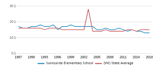 This chart display the student teacher ratio of Sunnyside Elementary School and the public school average student teacher ratio of Wisconsin by year, with the latest 2017-18 school year data.