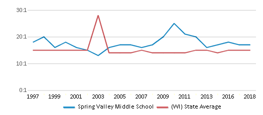 This chart display the student teacher ratio of Spring Valley Middle School and the public school average student teacher ratio of Wisconsin by year, with the latest 2017-18 school year data.
