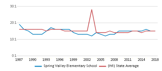 This chart display the student teacher ratio of Spring Valley Elementary School and the public school average student teacher ratio of Wisconsin by year, with the latest 2017-18 school year data.
