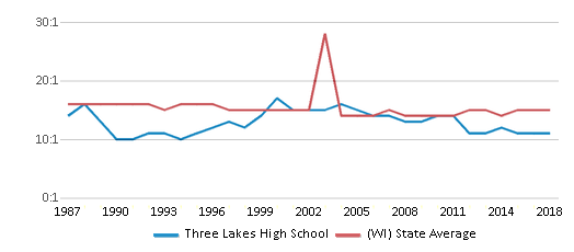 This chart display the student teacher ratio of Three Lakes High School and the public school average student teacher ratio of Wisconsin by year, with the latest 2017-18 school year data.