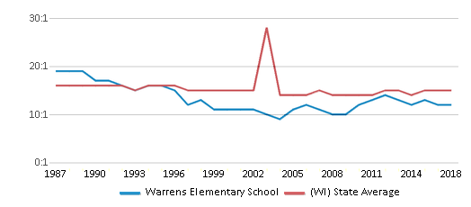 This chart display the student teacher ratio of Warrens Elementary School and the public school average student teacher ratio of Wisconsin by year, with the latest 2017-18 school year data.