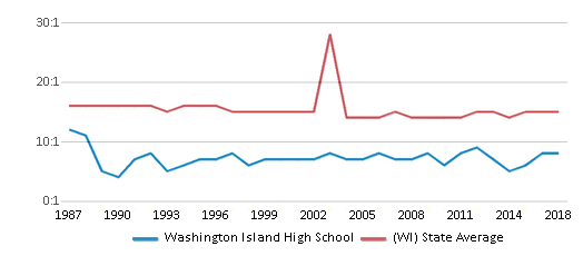 This chart display the student teacher ratio of Washington Island High School and the public school average student teacher ratio of Wisconsin by year, with the latest 2017-18 school year data.