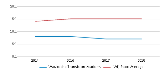 This chart display the student teacher ratio of Waukesha Transition Academy and the public school average student teacher ratio of Wisconsin by year, with the latest 2017-18 school year data.