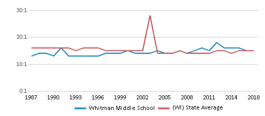 This chart display the student teacher ratio of Whitman Middle School and the public school average student teacher ratio of Wisconsin by year, with the latest 2017-18 school year data.