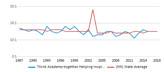 This chart display the student teacher ratio of Think Academy-together Helping Inspire Kids and the public school average student teacher ratio of Wisconsin by year, with the latest 2017-18 school year data.