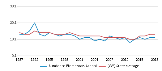 This chart display the student teacher ratio of Sundance Elementary School and the public school average student teacher ratio of Wyoming by year, with the latest 2017-18 school year data.