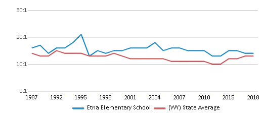 This chart display the student teacher ratio of Etna Elementary School and the public school average student teacher ratio of Wyoming by year, with the latest 2017-18 school year data.