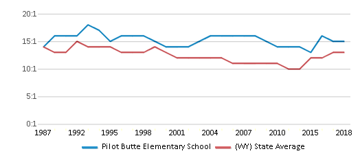 This chart display the student teacher ratio of Pilot Butte Elementary School and the public school average student teacher ratio of Wyoming by year, with the latest 2017-18 school year data.