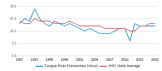 This chart display the student teacher ratio of Tongue River Elementary School and the public school average student teacher ratio of Wyoming by year, with the latest 2017-18 school year data.
