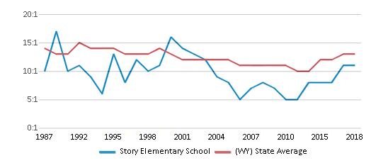 This chart display the student teacher ratio of Story Elementary School and the public school average student teacher ratio of Wyoming by year, with the latest 2017-18 school year data.