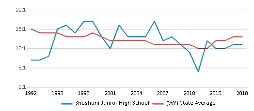 This chart display the student teacher ratio of Shoshoni Junior High School and the public school average student teacher ratio of Wyoming by year, with the latest 2017-18 school year data.