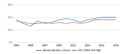 This chart display the student teacher ratio of Mckee Middle School and the public school average student teacher ratio of Alabama by year, with the latest 2017-18 school year data.
