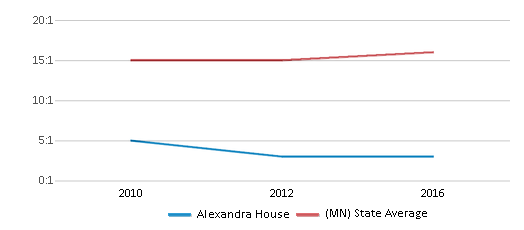 This chart display the student teacher ratio of Alexandra House and the public school average student teacher ratio of Minnesota by year, with the latest 2015-16 school year data.