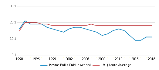This chart display the student teacher ratio of Boyne Falls Public School and the public school average student teacher ratio of Michigan by year, with the latest 2017-18 school year data.