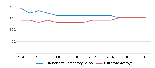 This chart display the student teacher ratio of Bluebonnet Elementary School and the public school average student teacher ratio of Texas by year, with the latest 2017-18 school year data.