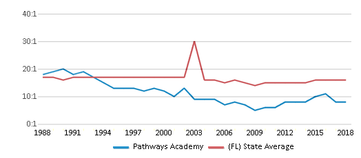 This chart display the student teacher ratio of Pathways Academy and the public school average student teacher ratio of Florida by year, with the latest 2017-18 school year data.