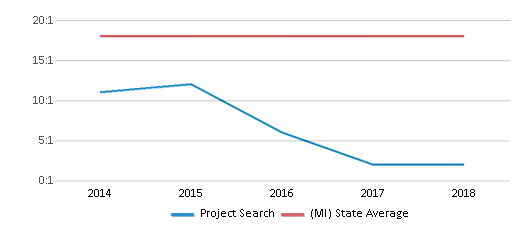 This chart display the student teacher ratio of Project Search and the public school average student teacher ratio of Michigan by year, with the latest 2017-18 school year data.