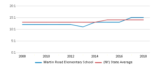 This chart display the student teacher ratio of Martin Road Elementary School and the public school average student teacher ratio of New York by year, with the latest 2017-18 school year data.