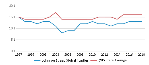 This chart display the student teacher ratio of Johnson Street Global Studies and the public school average student teacher ratio of North Carolina by year, with the latest 2017-18 school year data.
