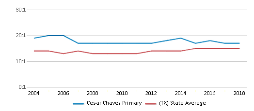 This chart display the student teacher ratio of Cesar Chavez Primary and the public school average student teacher ratio of Texas by year, with the latest 2017-18 school year data.